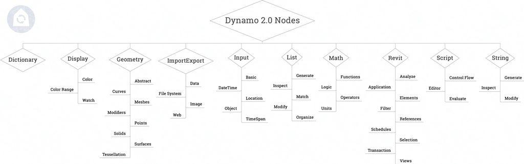ноды динамо  схема структуры