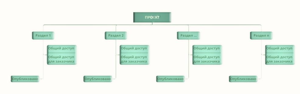 структура папок в общей среде данных