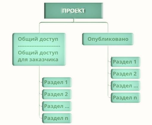 структура файлов - общая среда проекта CDE