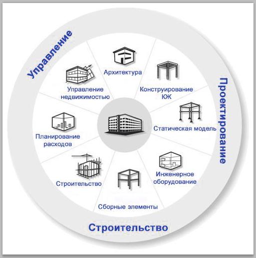 области информационного моделирования БИМ